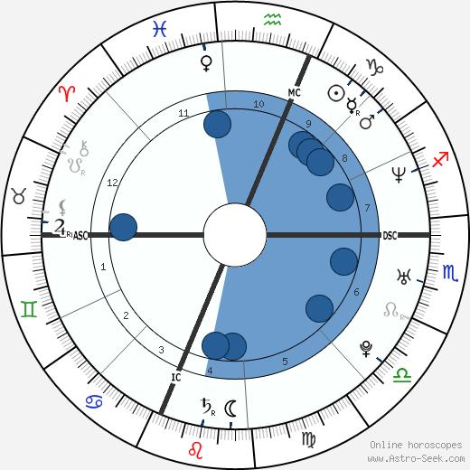 Manuela Arcuri wikipedia, horoscope, astrology, instagram