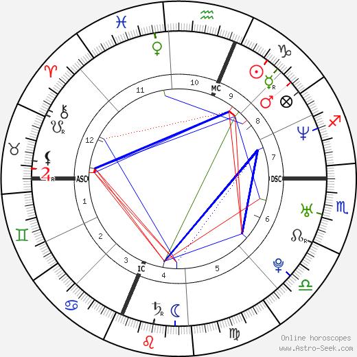 Manuela Arcuri astro natal birth chart, Manuela Arcuri horoscope, astrology