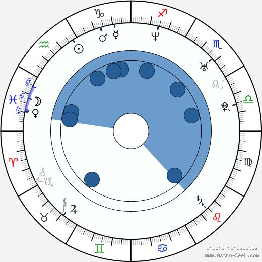 Mario Domm wikipedia, horoscope, astrology, instagram