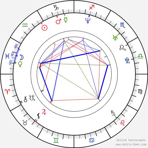 Mario Domm birth chart, Mario Domm astro natal horoscope, astrology