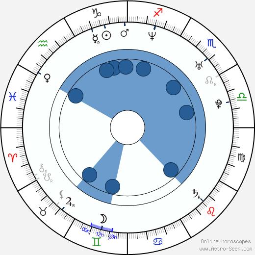Mayumi Iizuka wikipedia, horoscope, astrology, instagram
