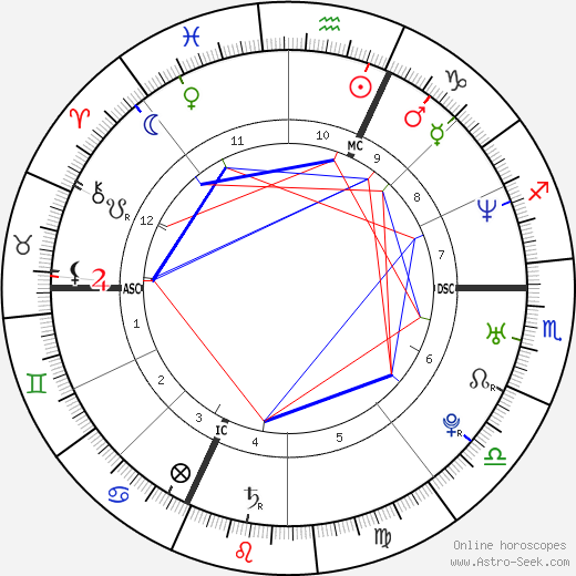 Michelle Hunziker astro natal birth chart, Michelle Hunziker horoscope, astrology