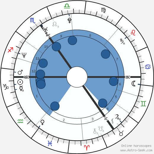 Olivier Theyskens wikipedia, horoscope, astrology, instagram