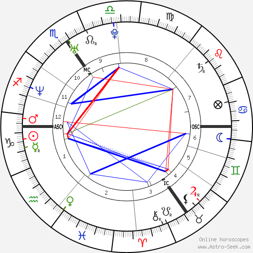 Olivier Theyskens astro natal birth chart, Olivier Theyskens horoscope, astrology
