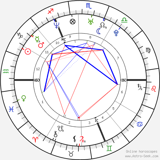 Orlando Bloom horoscope, astrology, Orlando Bloom astro natal birth chart