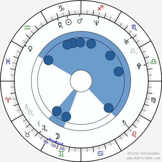 Patryk Vega wikipedia, horoscope, astrology, instagram