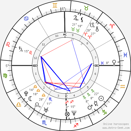 Piolo Pascual birth chart, biography, wikipedia 2018, 2019