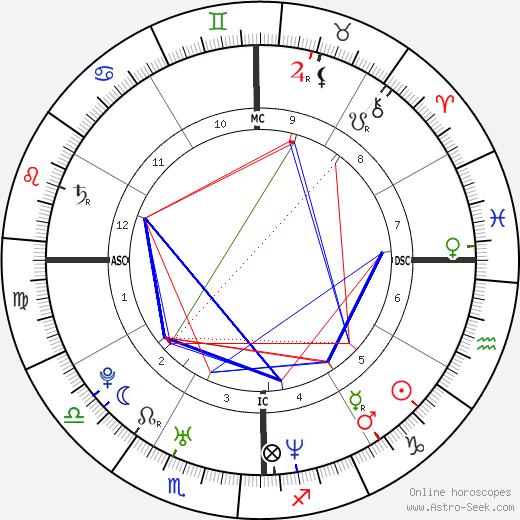 Piolo Pascual astro natal birth chart, Piolo Pascual horoscope, astrology