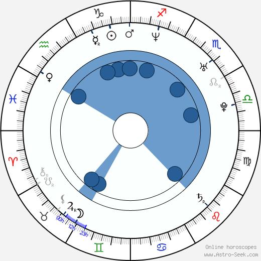 Ricardo Margaleff wikipedia, horoscope, astrology, instagram