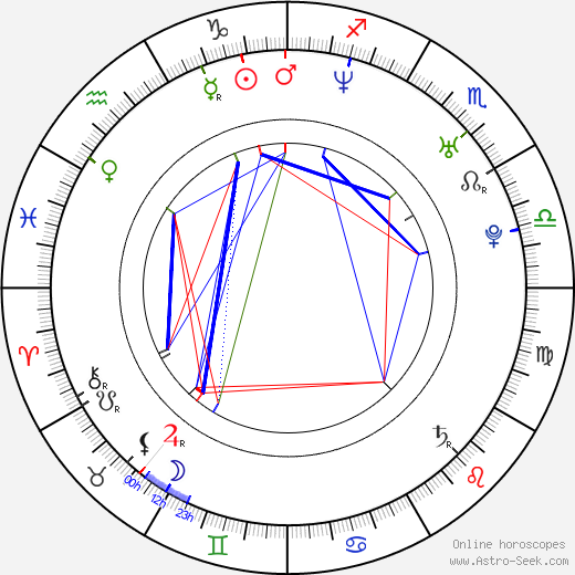Ricardo Margaleff birth chart, Ricardo Margaleff astro natal horoscope, astrology