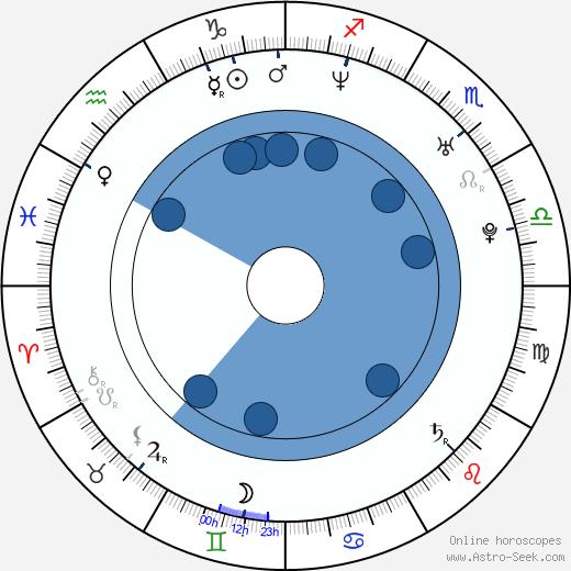 Rytmus wikipedia, horoscope, astrology, instagram