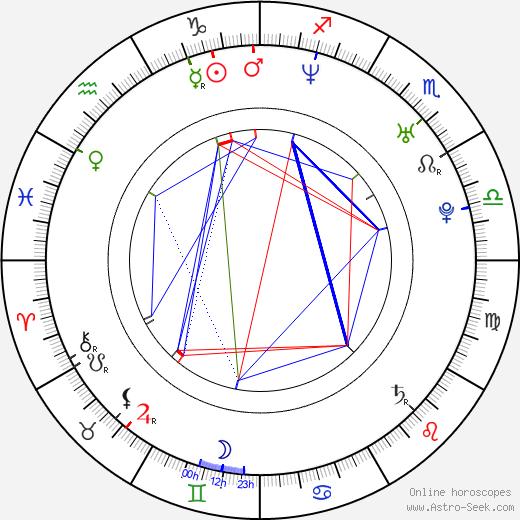 Rytmus birth chart, Rytmus astro natal horoscope, astrology