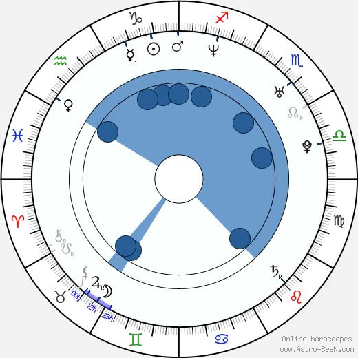 Sermet Yesil wikipedia, horoscope, astrology, instagram