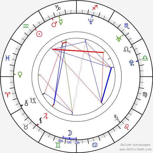 Shingo Katori день рождения гороскоп, Shingo Katori Натальная карта онлайн
