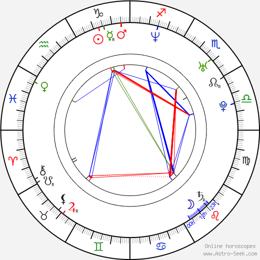 Tomm Moore astro natal birth chart, Tomm Moore horoscope, astrology