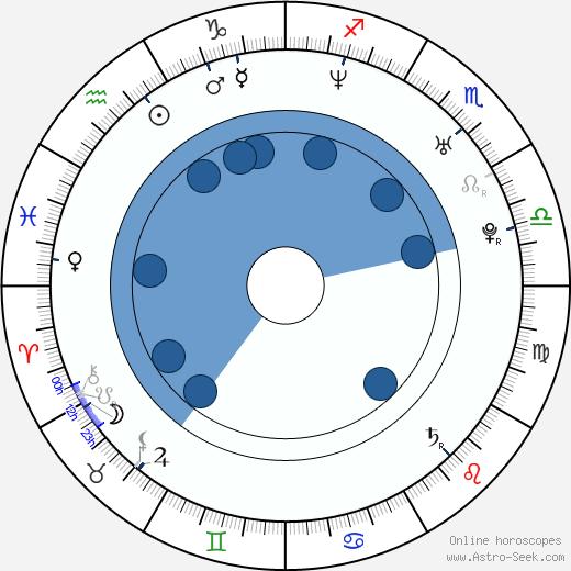 Vince Carter wikipedia, horoscope, astrology, instagram