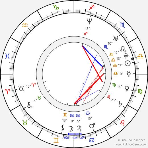 Adrian Kowanek birth chart, biography, wikipedia 2020, 2021