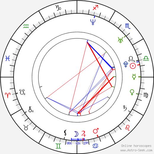 Adrian Kowanek birth chart, Adrian Kowanek astro natal horoscope, astrology