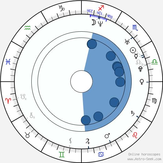 Amanda Tepe wikipedia, horoscope, astrology, instagram