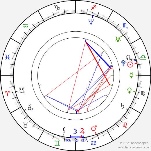 Ana Johnsson день рождения гороскоп, Ana Johnsson Натальная карта онлайн