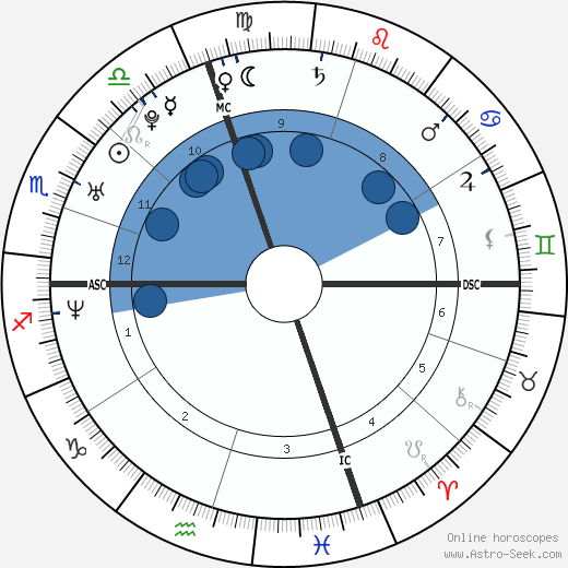 Beth Brode wikipedia, horoscope, astrology, instagram