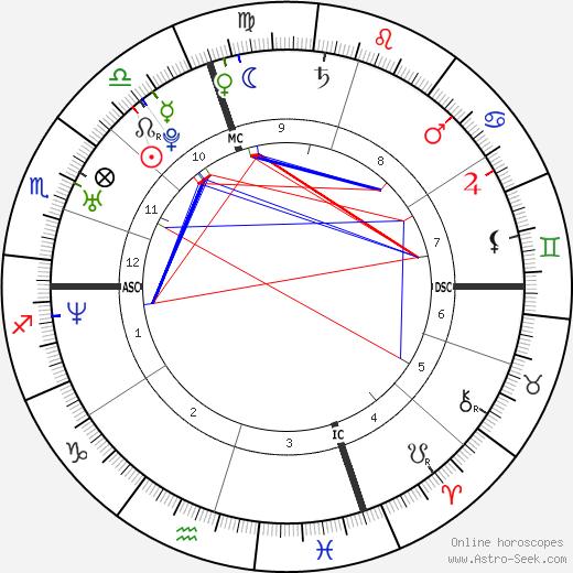 Beth Brode день рождения гороскоп, Beth Brode Натальная карта онлайн