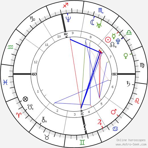 Бьянка Бошан Bianca Beauchamp день рождения гороскоп, Bianca Beauchamp Натальная карта онлайн