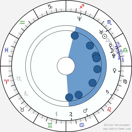 Bode Miller wikipedia, horoscope, astrology, instagram