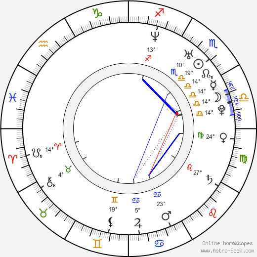 Bode Miller birth chart, biography, wikipedia 2018, 2019