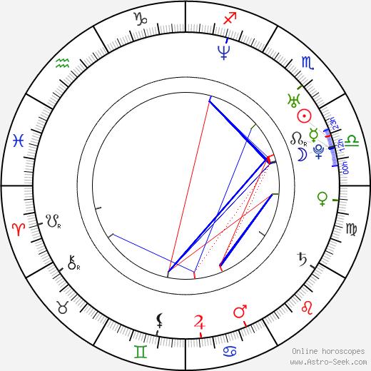 Bode Miller astro natal birth chart, Bode Miller horoscope, astrology