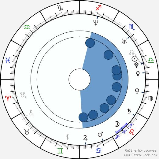 Brandon Quinn wikipedia, horoscope, astrology, instagram