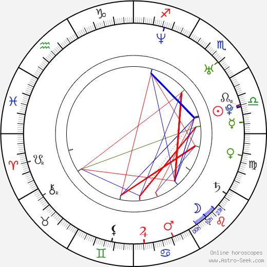 Brandon Quinn astro natal birth chart, Brandon Quinn horoscope, astrology