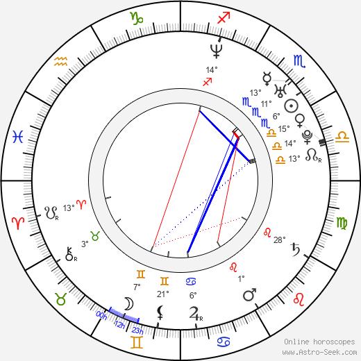 Brendan Fehr birth chart, biography, wikipedia 2020, 2021