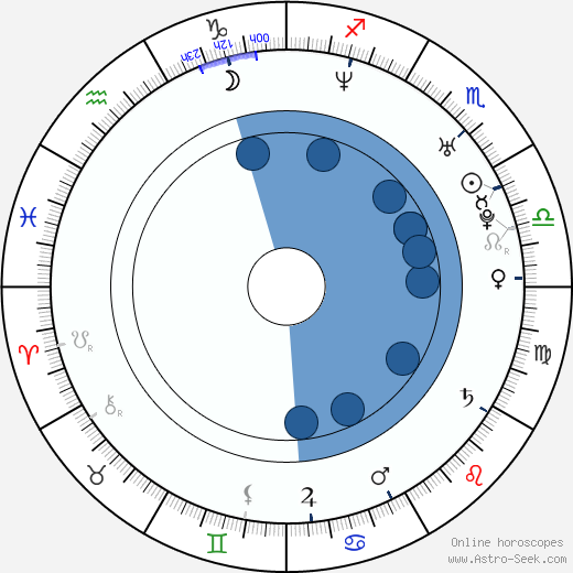 Carolina Lizarazo wikipedia, horoscope, astrology, instagram