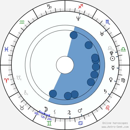 Dana Todorović wikipedia, horoscope, astrology, instagram