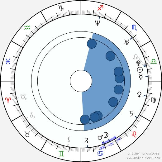 Daniel Brière wikipedia, horoscope, astrology, instagram