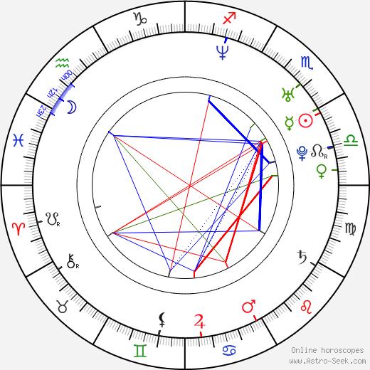 David Clayton Rogers birth chart, David Clayton Rogers astro natal horoscope, astrology