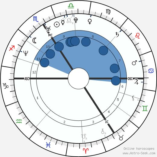 David Trezeguet wikipedia, horoscope, astrology, instagram