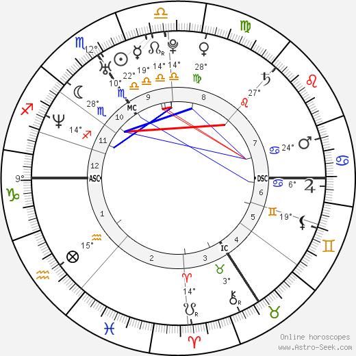 David Trezeguet birth chart, biography, wikipedia 2018, 2019