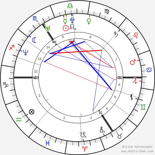 David Trezeguet astro natal birth chart, David Trezeguet horoscope, astrology