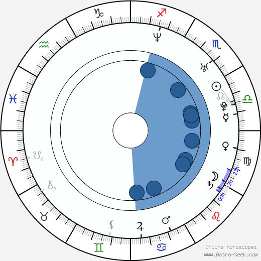Egor Beroev wikipedia, horoscope, astrology, instagram