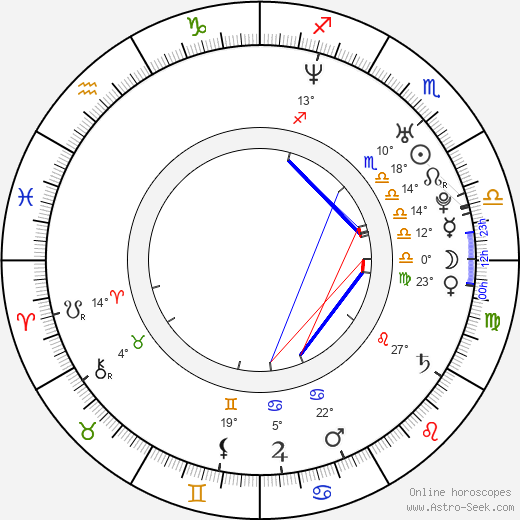 Elena Berezhnaya birth chart, biography, wikipedia 2019, 2020