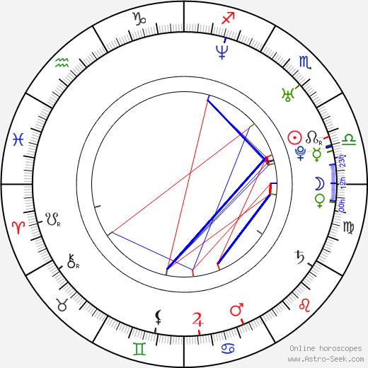 Elena Berezhnaya birth chart, Elena Berezhnaya astro natal horoscope, astrology