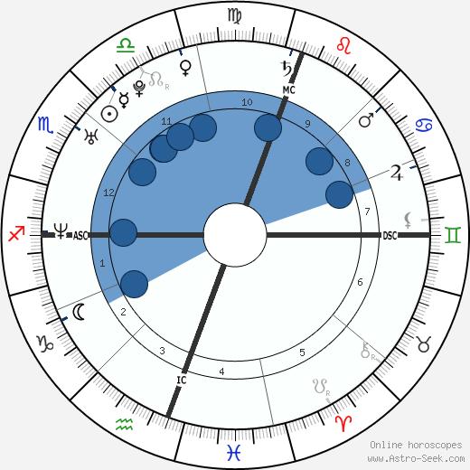 Emanuel Ortega wikipedia, horoscope, astrology, instagram