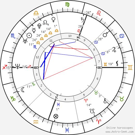 Emanuel Ortega birth chart, biography, wikipedia 2019, 2020