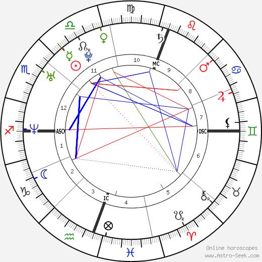 Emanuel Ortega astro natal birth chart, Emanuel Ortega horoscope, astrology