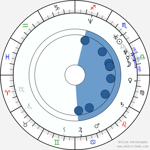 Ivana Laučíková wikipedia, horoscope, astrology, instagram