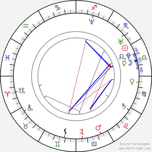 Ivana Laučíková astro natal birth chart, Ivana Laučíková horoscope, astrology