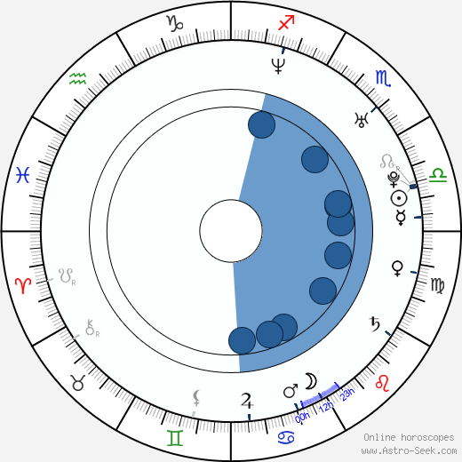 Jamie Laurie wikipedia, horoscope, astrology, instagram