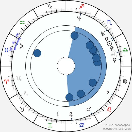 Jan Zakopal wikipedia, horoscope, astrology, instagram